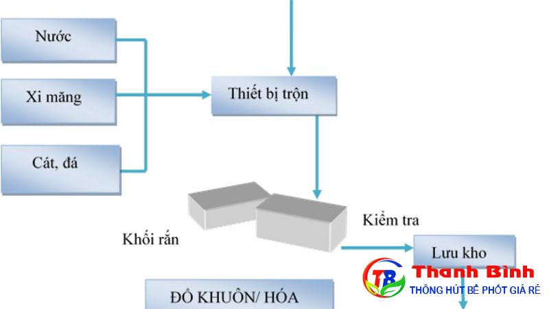 Phương pháp xử lý chất thải nguy hại bằng ổn định hóa rắn