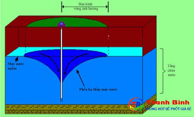 Các tầng nước dưới đất